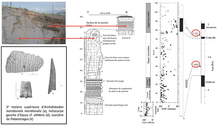 datation magnétostratigraphique des premiers humains en Chine
