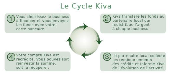 Cycle de micro crédit Kiva